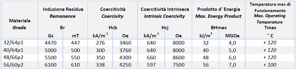 tabla características-Neoplast - Imanes plásticos de Neodimio-Hierro-Boro (NdFeB) customizados