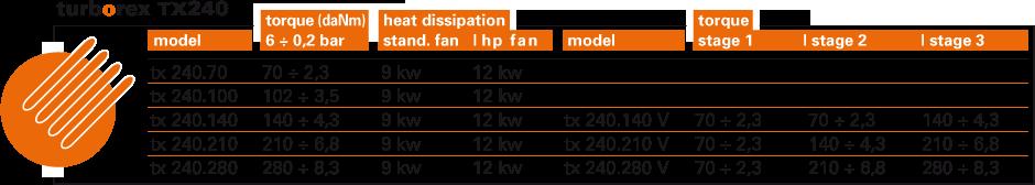 Frenos-neumáticos-TURBOREX-RENOVA-RCC-INDUSTRIAL-TABLA-TX240-PRESIÓN(BARES)-PAR(Nm)-DISIPACIÓN(Kw)