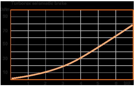 Frenos-neumáticos-TURBOREX-SELEMATIC-RENOVA-RCC-INDUSTRIAL-CURVA-PAR-PRESIÓN